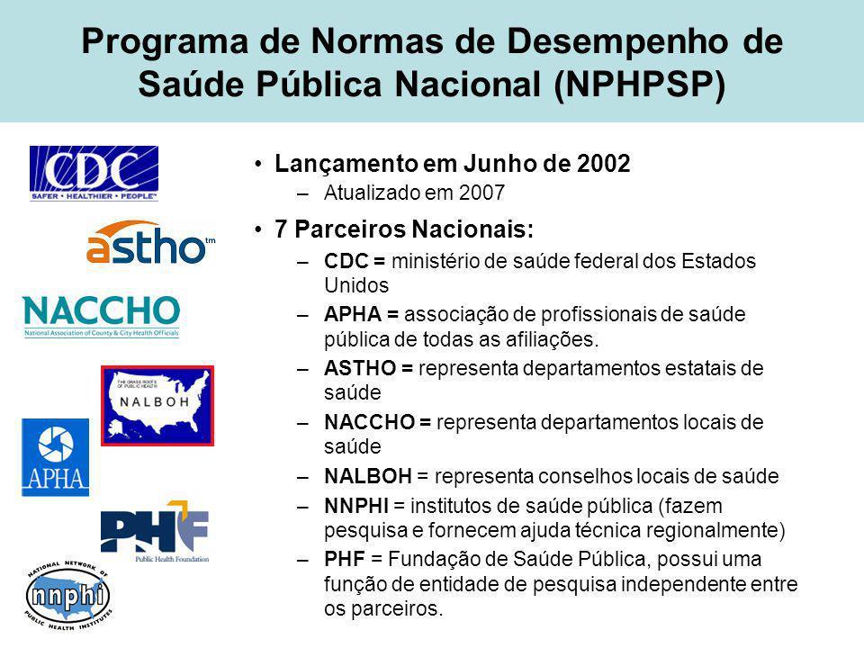 Programa de Normas de Desempenho de Saúde Pública Nacional (NPHPSP) Lançamento em Junho de 2002 –Atualizado em 2007 7 Parceiros Nacionais: –CDC = ministério de saúde federal dos Estados Unidos –APHA = associação de profissionais de saúde pública de todas as afiliações.