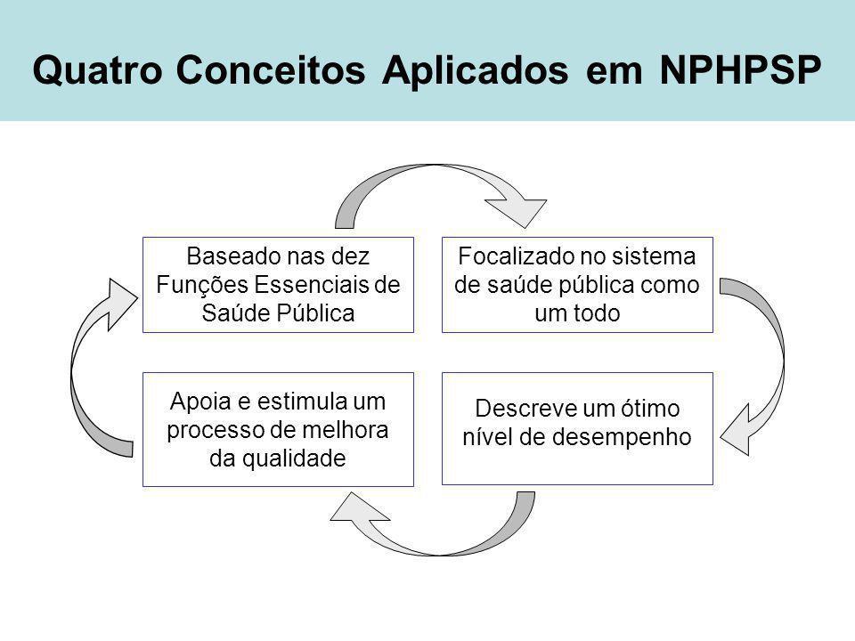 Quatro Conceitos Aplicados em NPHPSP Baseado nas dez Funções Essenciais de Saúde Pública Focalizado no sistema de saúde pública como um todo Descreve um ótimo nível de desempenho Apoia e estimula um processo de melhora da qualidade