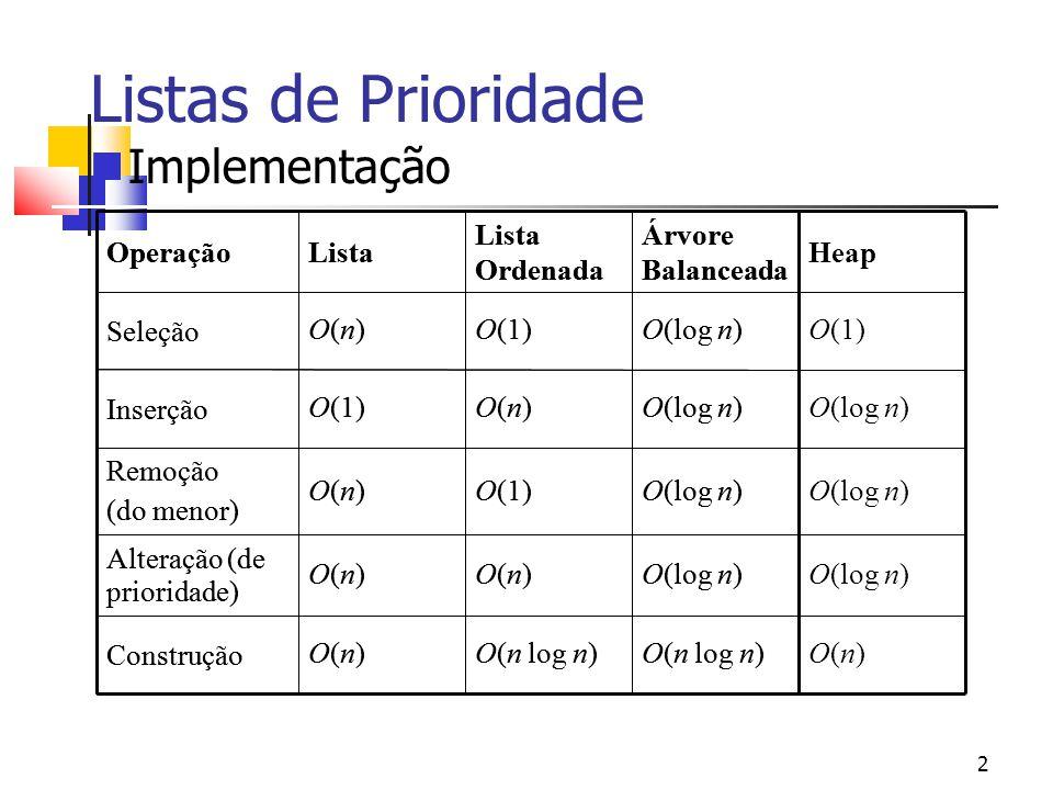 2 Listas de Prioridade Implementação O(n log n) O(n)Construção O(log n)O(n) Alteração (de prioridade) O(log n)O(1)O(n) Remoção (do menor) O(log n)O(n)O(1)Inserção O(log n)O(1)O(n)Seleção Árvore Balanceada Lista Ordenada ListaOperação O(n) O(log n) O(1) Heap O(n log n) O(n)Construção O(log n)O(n) Alteração (de prioridade) O(log n)O(1)O(n) Remoção (do menor) O(log n)O(n)O(1)Inserção O(log n)O(1)O(n)Seleção Árvore Balanceada Lista Ordenada ListaOperação