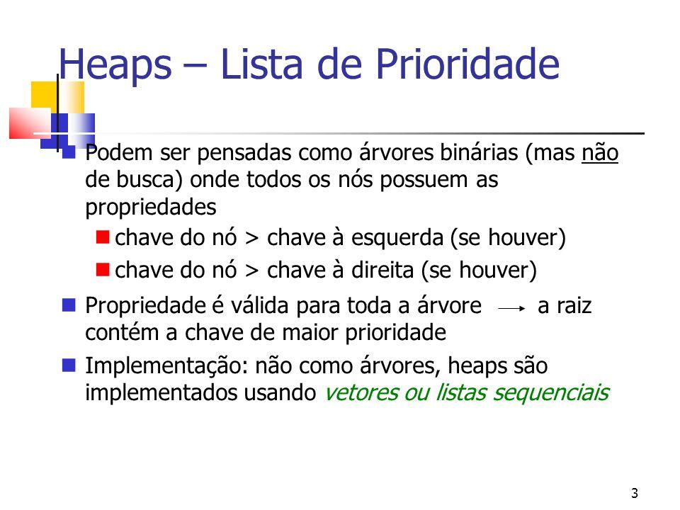 3 Heaps – Lista de Prioridade Podem ser pensadas como árvores binárias (mas não de busca) onde todos os nós possuem as propriedades chave do nó > chave à esquerda (se houver) chave do nó > chave à direita (se houver) Propriedade é válida para toda a árvore a raiz contém a chave de maior prioridade Implementação: não como árvores, heaps são implementados usando vetores ou listas sequenciais