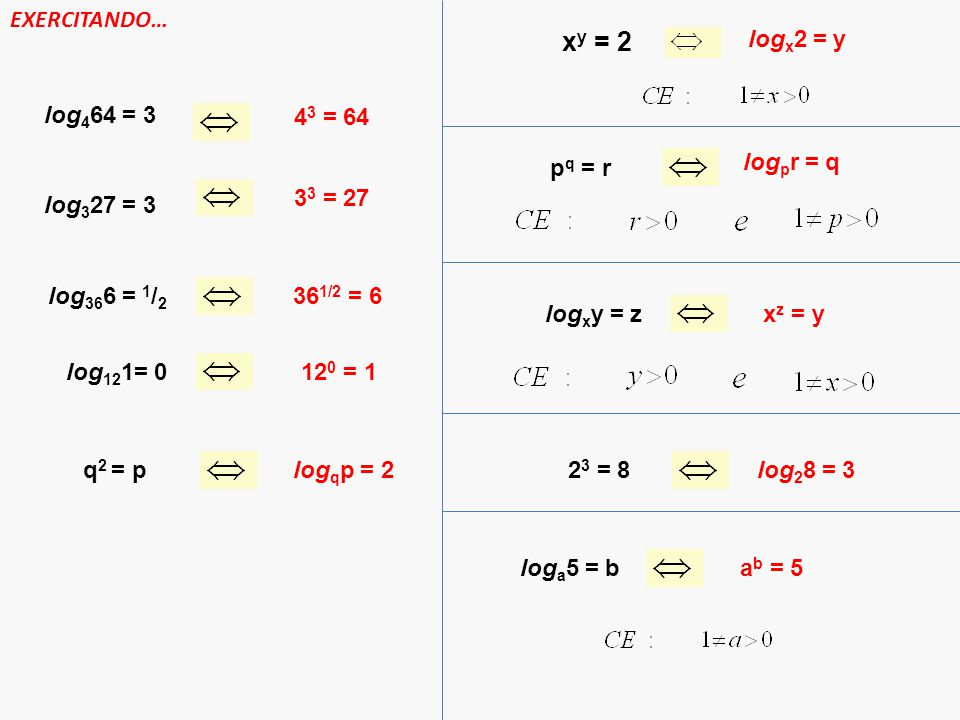 EXERCITANDO… log 4 64 = 3 4 3 = 64 log 3 27 = 3 3 3 = 27 log 36 6 = 1 / 2 36 1/2 = 6 log 12 1= 012 0 = 1 q 2 = plog q p = 2 x y = 2 log x 2 = y p q =