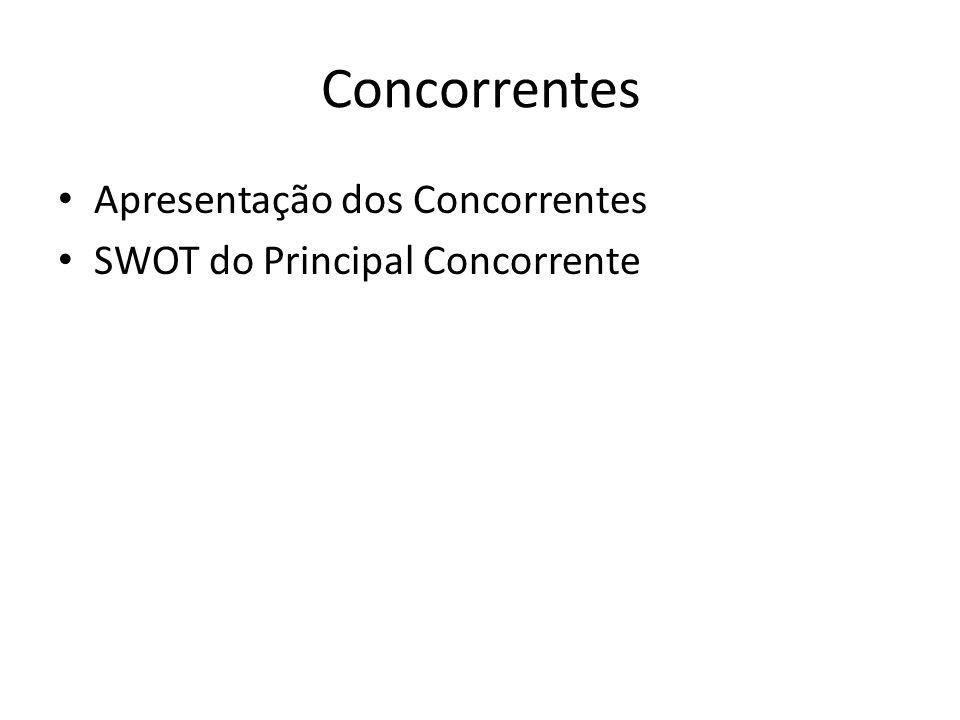 Concorrentes Apresentação dos Concorrentes SWOT do Principal Concorrente