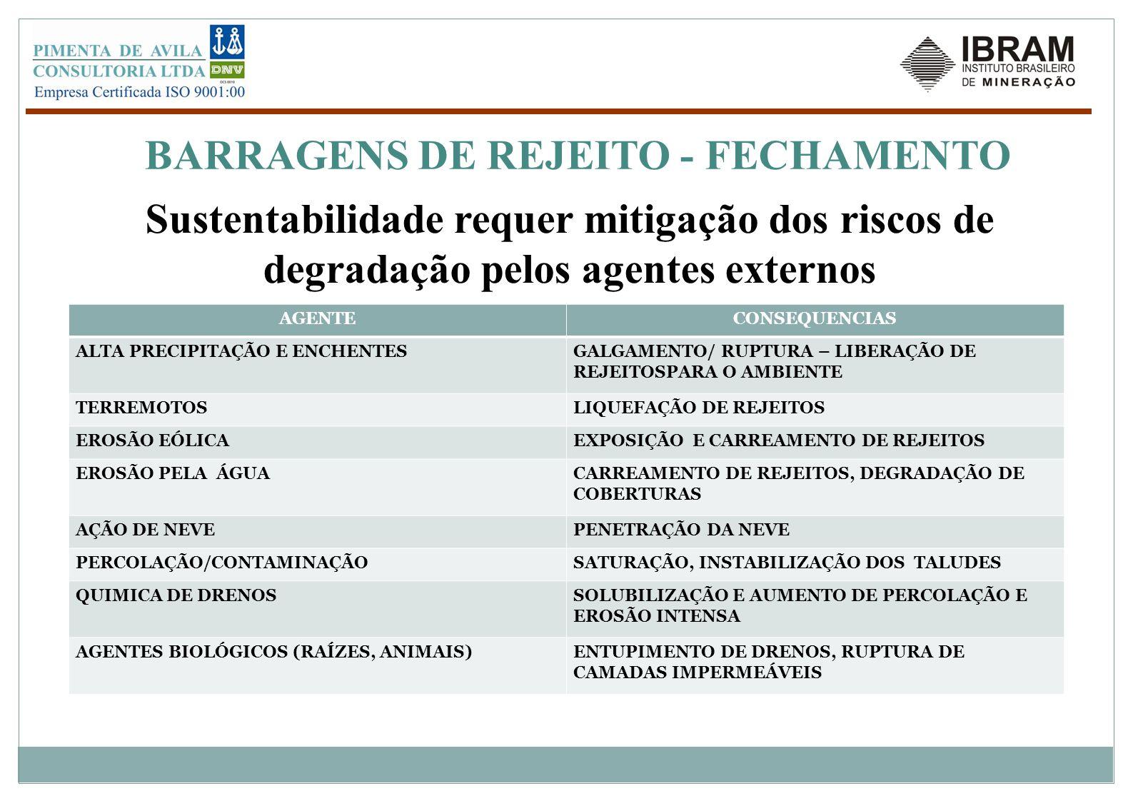 BARRAGENS DE REJEITO - FECHAMENTO Sustentabilidade requer mitigação dos riscos de degradação pelos agentes externos AGENTECONSEQUENCIAS ALTA PRECIPITA