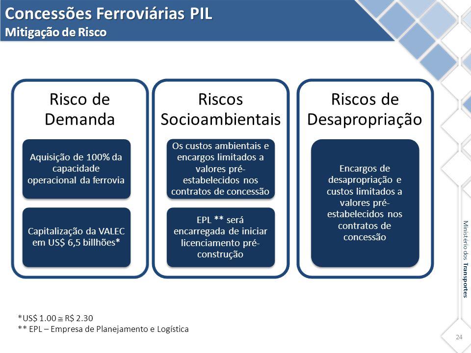 24 Ministério dos Transportes Concessões Ferroviárias PIL Mitigação de Risco *US$ 1.00  R$ 2.30 ** EPL – Empresa de Planejamento e Logística Risco de