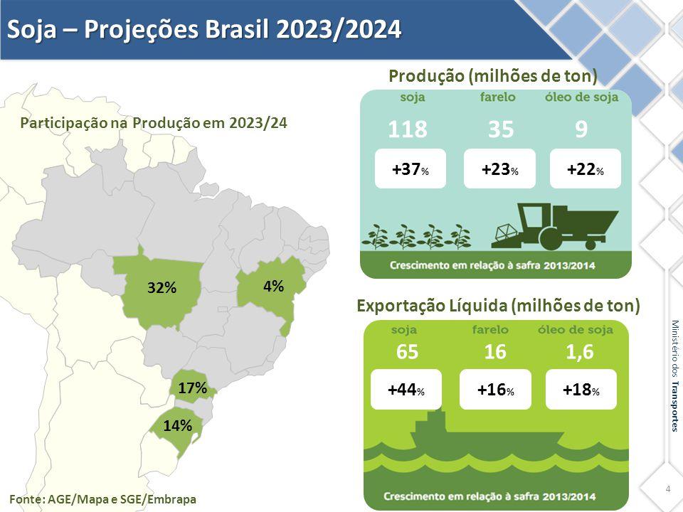 4 Ministério dos Transportes Soja – Projeções Brasil 2023/2024 Exportação Líquida (milhões de ton) +44 % +16 % +18 % Produção (milhões de ton) +37 % +