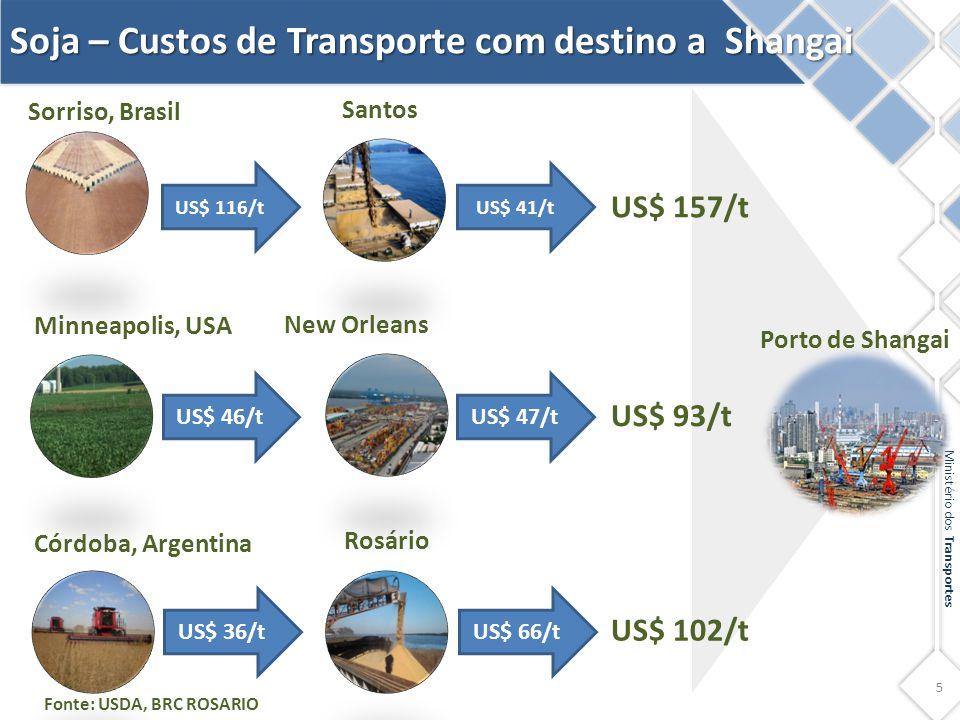 5 Ministério dos Transportes Soja – Custos de Transporte com destino a Shangai Porto de Shangai Sorriso, Brasil Córdoba, Argentina US$ 116/t US$ 36/t