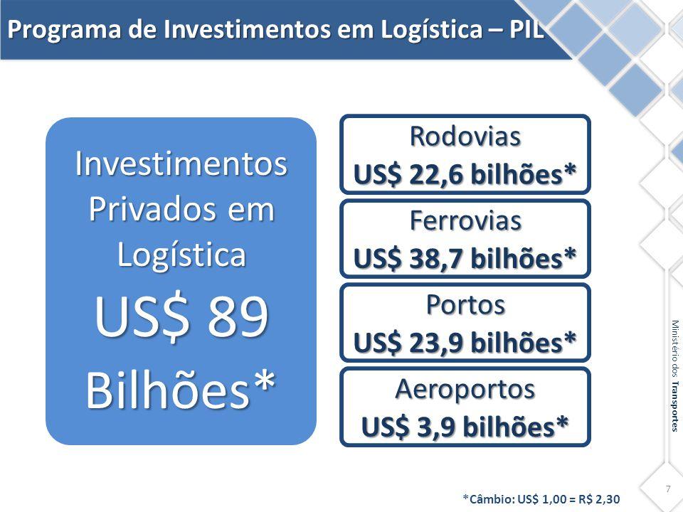 7 Ministério dos Transportes Investimentos Privados em Logística US$ 89 Bilhões* Rodovias US$ 22,6 bilhões* Ferrovias US$ 38,7 bilhões* Portos US$ 23,