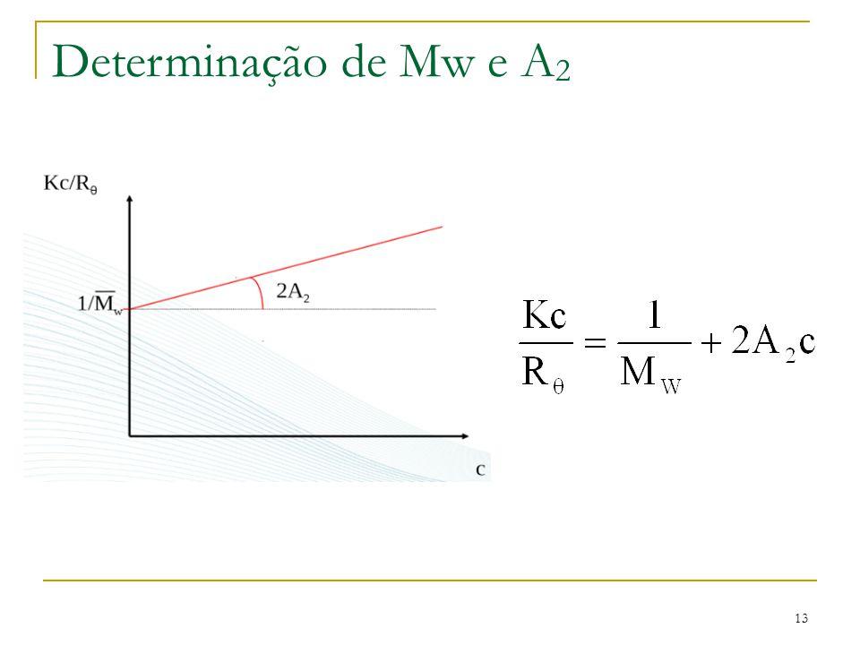 Determinação de Mw e A 2 13