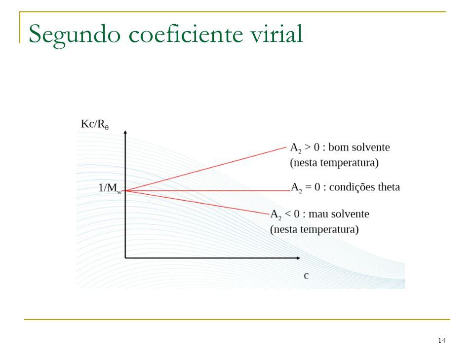 Segundo coeficiente virial 14