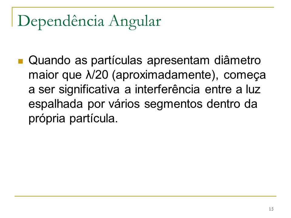 Dependência Angular Quando as partículas apresentam diâmetro maior que λ/20 (aproximadamente), começa a ser significativa a interferência entre a luz