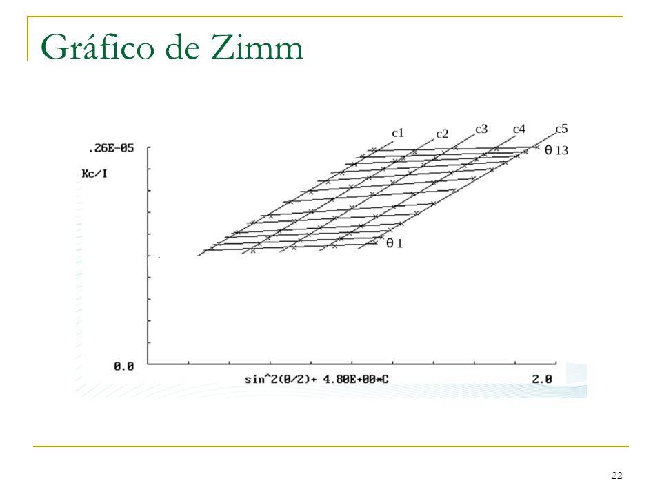 Gráfico de Zimm 22