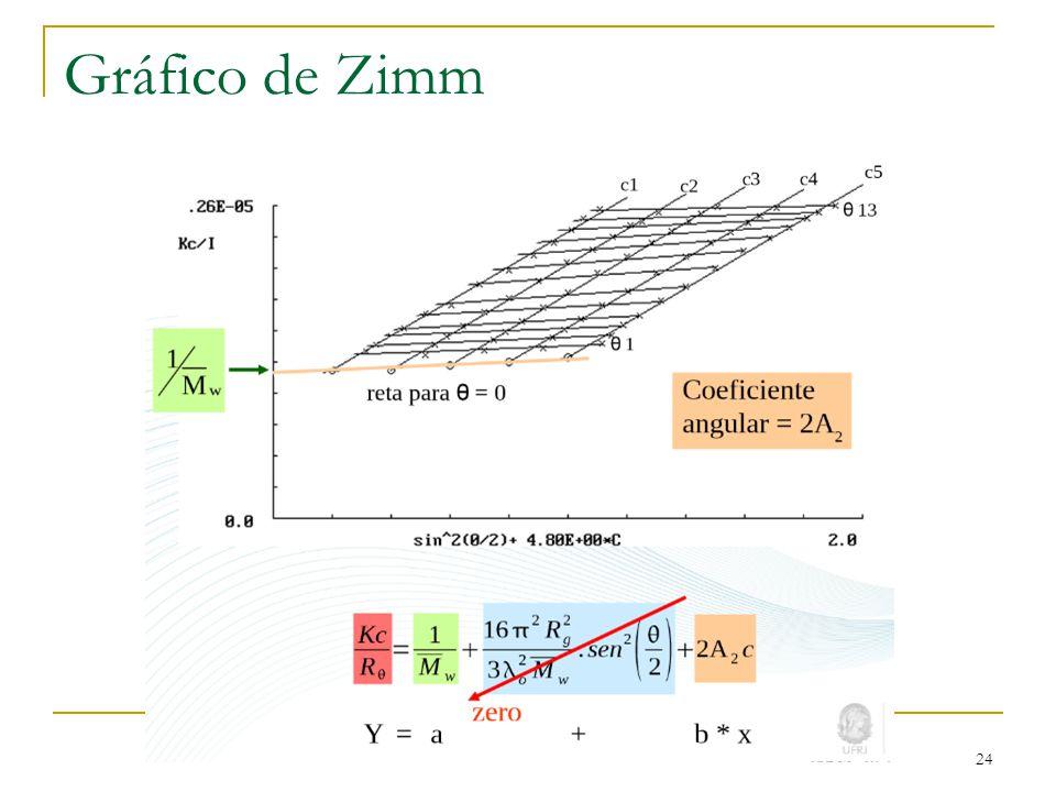 Gráfico de Zimm 24