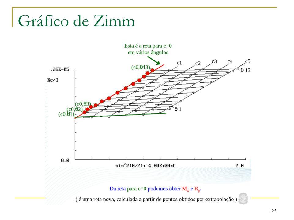 Gráfico de Zimm 25