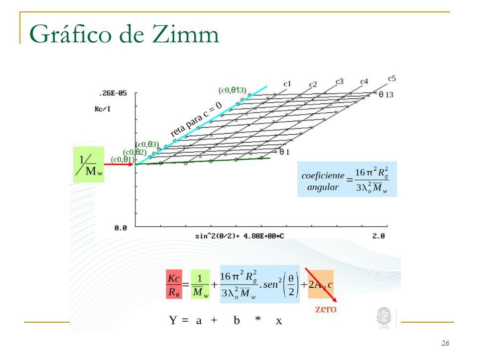Gráfico de Zimm 26