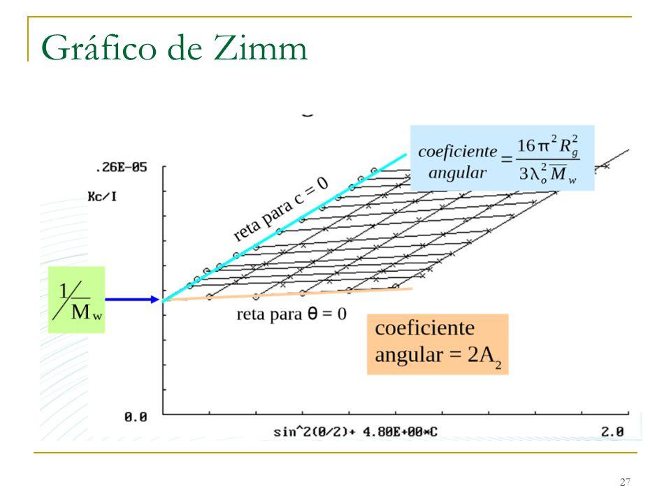 Gráfico de Zimm 27