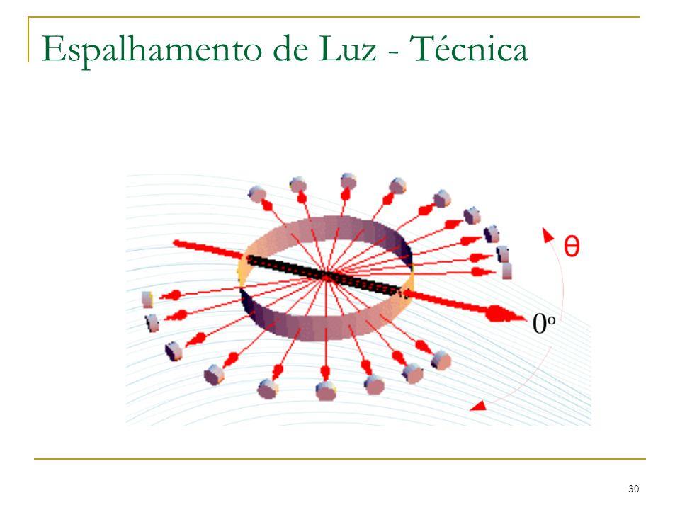 Espalhamento de Luz - Técnica 30