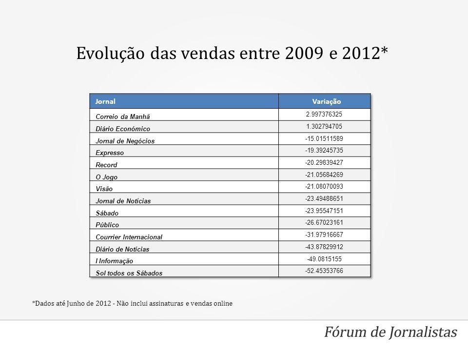 Evolução das vendas entre 2009 e 2012* *Dados até Junho de 2012 - Não inclui assinaturas e vendas online
