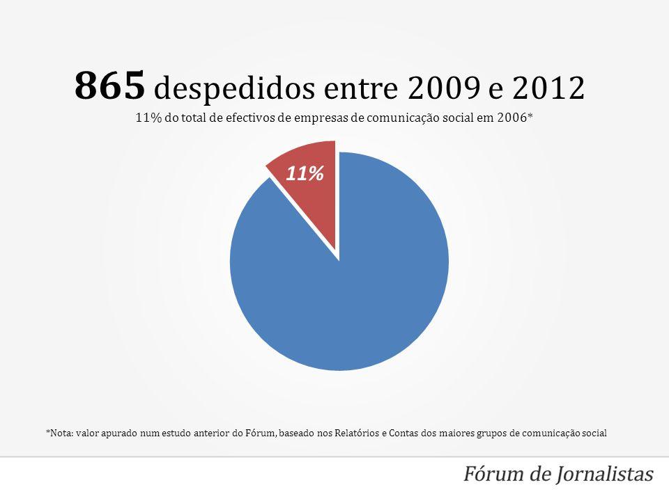 865 despedidos entre 2009 e 2012 11% *Nota: valor apurado num estudo anterior do Fórum, baseado nos Relatórios e Contas dos maiores grupos de comunicação social 11% do total de efectivos de empresas de comunicação social em 2006*