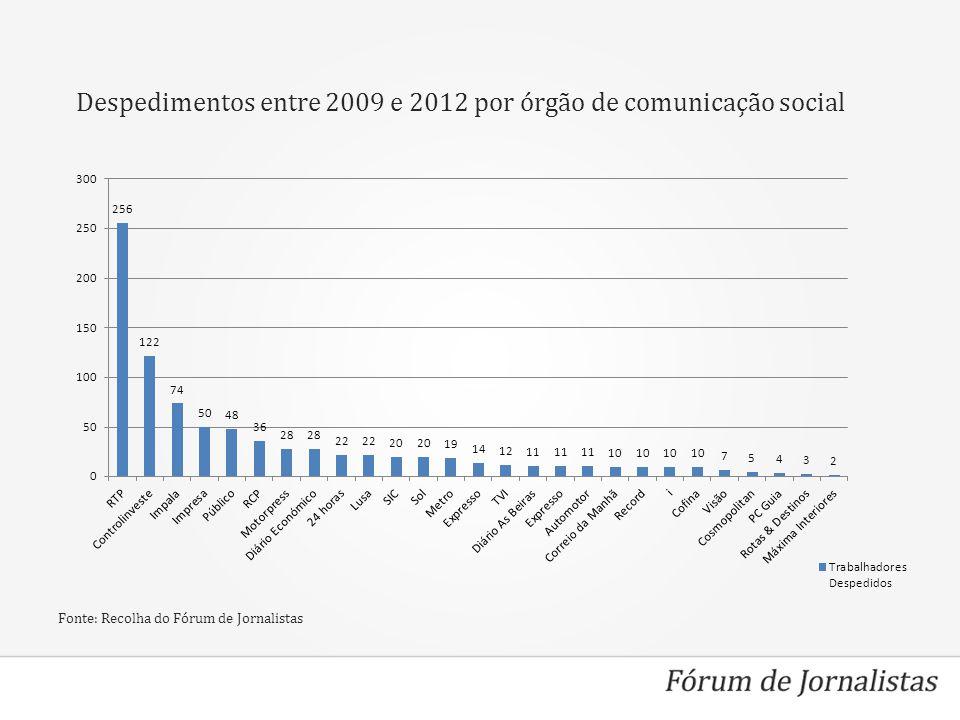 Despedimentos entre 2009 e 2012 por órgão de comunicação social