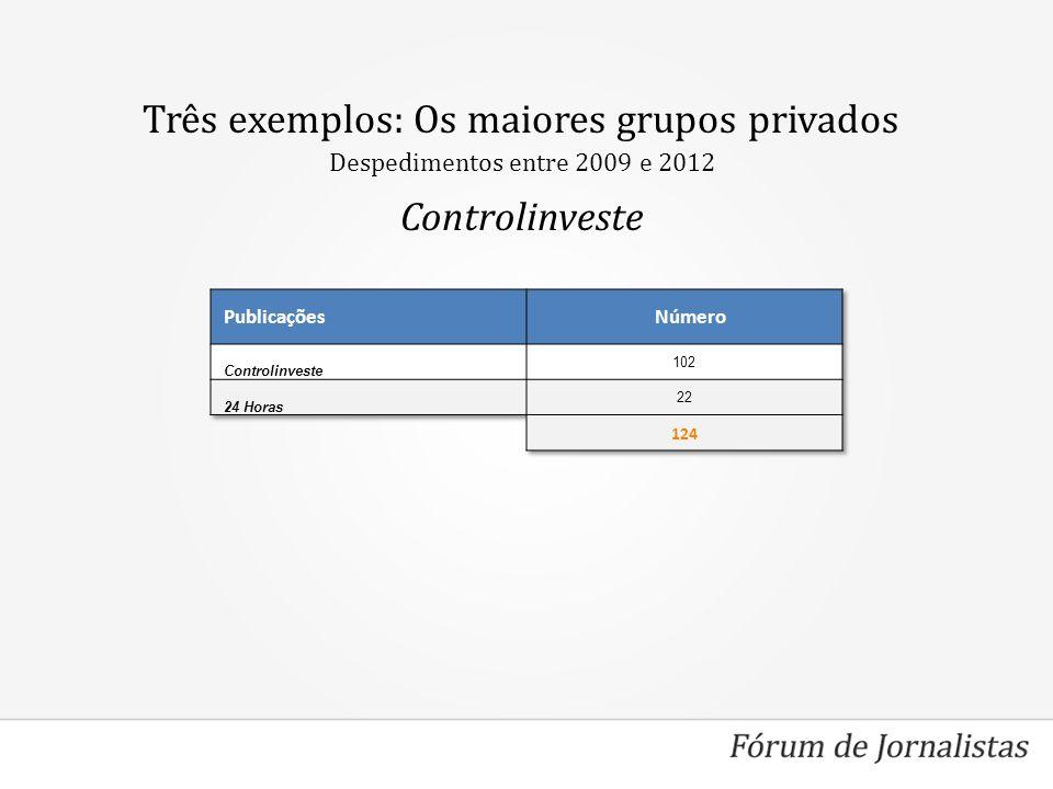 Três exemplos: Os maiores grupos privados Controlinveste Despedimentos entre 2009 e 2012
