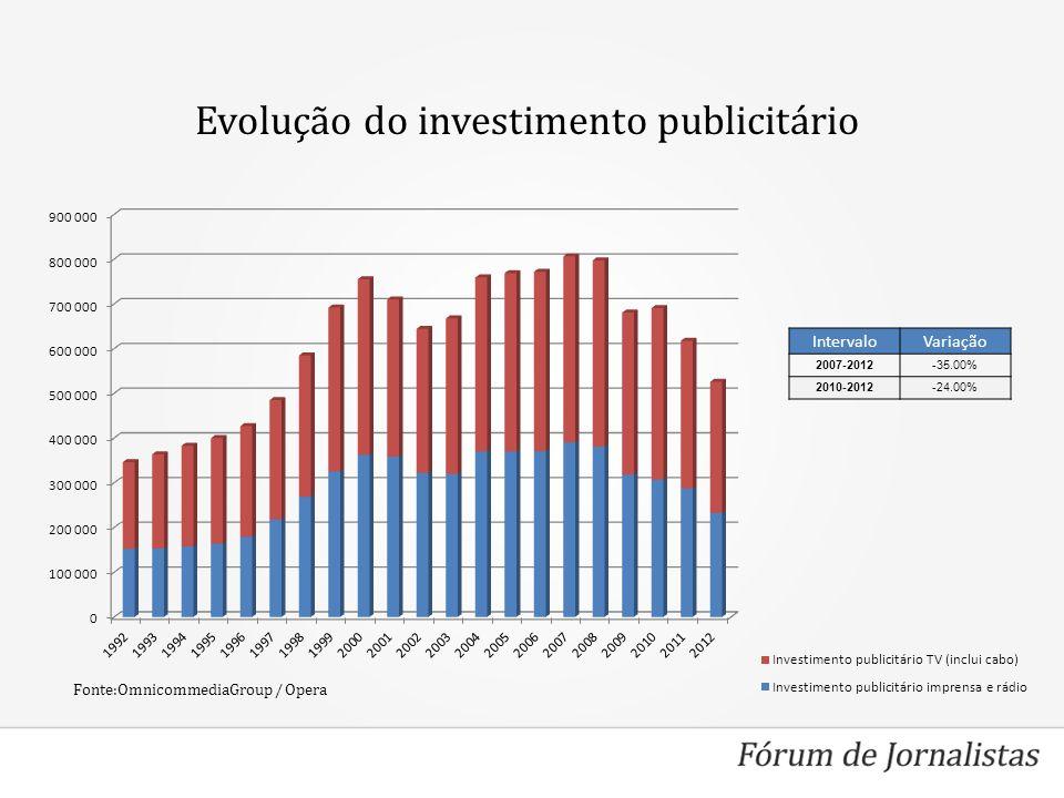 Evolução do investimento publicitário IntervaloVariação 2007-2012-35.00% 2010-2012-24.00% Fonte:OmnicommediaGroup / Opera