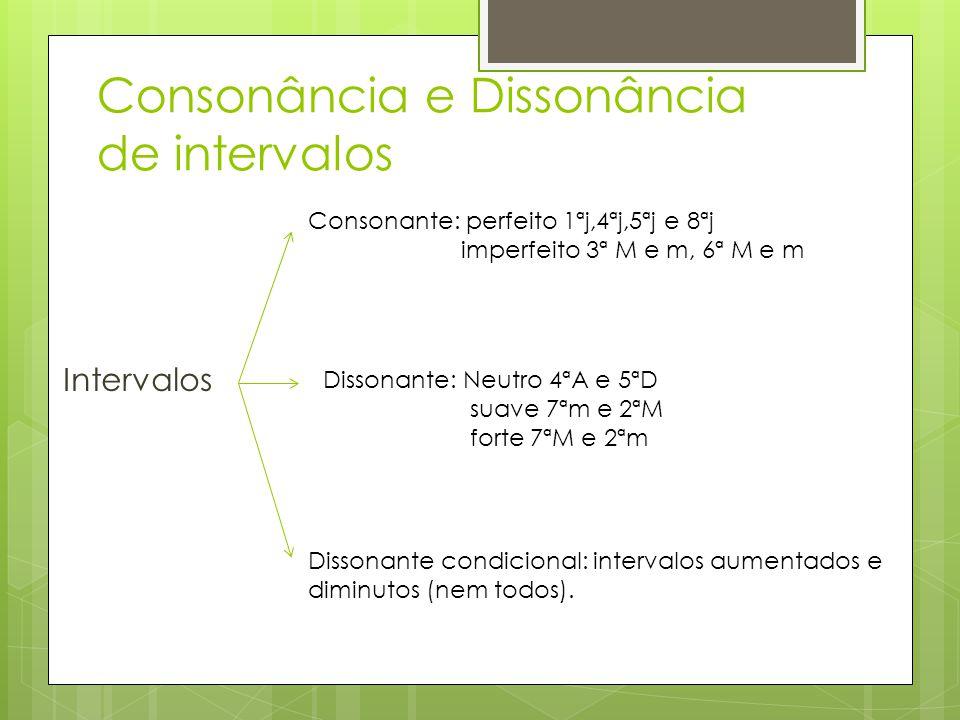 Consonância e Dissonância de intervalos Intervalos Consonante: perfeito 1ªj,4ªj,5ªj e 8ªj imperfeito 3ª M e m, 6ª M e m Dissonante: Neutro 4ªA e 5ªD s