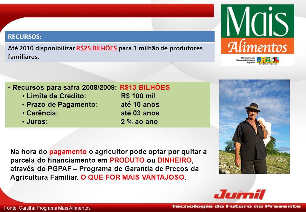 METAS: SAFRAPRODUTORESINVESTIMENTOS 2008 2009300 MIL6 BILHÕES ATÉ 20101 MILHÃO25 BILHÕES METAS DE COMERCIALIZAÇÃO: METAS ATÉ2010 TRATORES60 MIL MAQUINAS E IMPLEMENTOS300 MIL Fonte: Cartilha Programa Mais Alimentos
