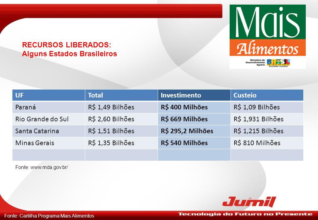 RECURSOS LIBERADOS: Alguns Estados Brasileiros UFTotalInvestimentoCusteio ParanáR$ 1,49 BilhõesR$ 400 MilhõesR$ 1,09 Bilhões Rio Grande do SulR$ 2,60