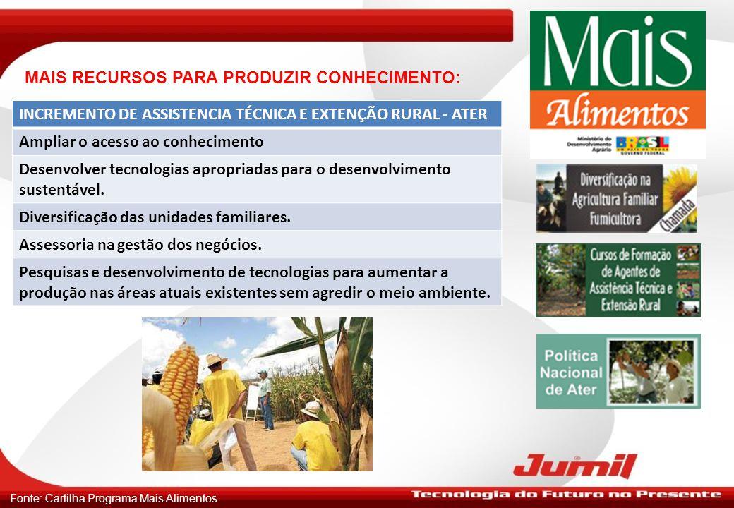 ATER – Alguns Estados: Fonte: Cartilha Programa Mais Alimentos UFATERENDEREÇO ELETRÔNICO RSEmater RShttp://taquari.emater.tche.br SCEpagrihttp://www.epagri.rct-sc.br PREmater PRhttp://www.emater.pr.gov.br SPCATIhttp://www.cati.sp.gov.br MGEmater MGhttp://www.emater.mg.gov.br
