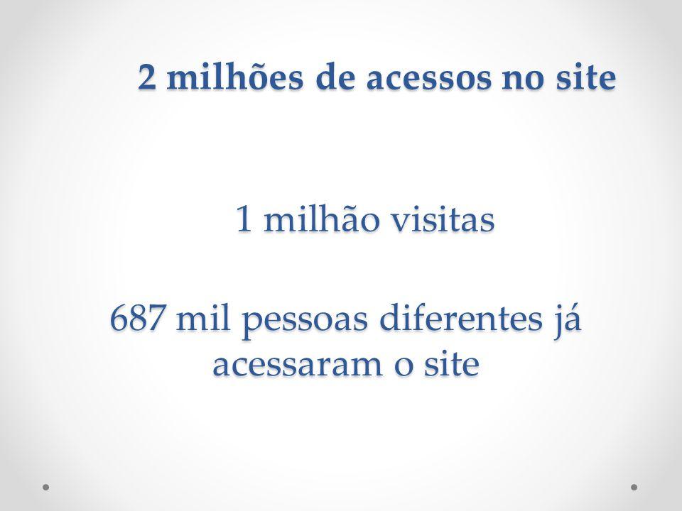 2 milhões de acessos no site 687 mil pessoas diferentes já acessaram o site 1 milhão visitas