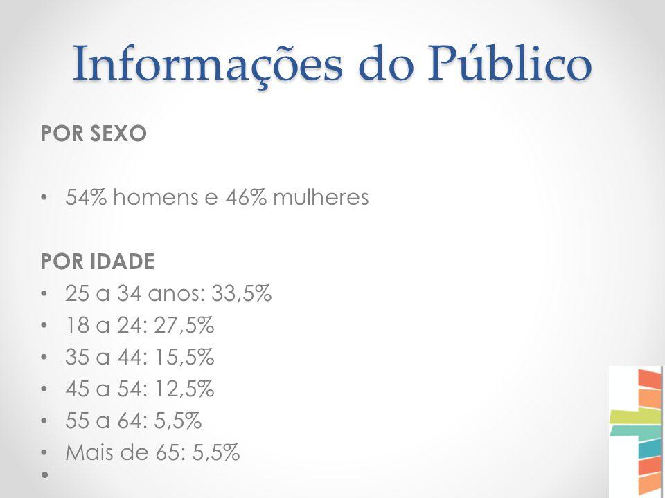 Informações do Público POR SEXO 54% homens e 46% mulheres POR IDADE 25 a 34 anos: 33,5% 18 a 24: 27,5% 35 a 44: 15,5% 45 a 54: 12,5% 55 a 64: 5,5% Mais de 65: 5,5%