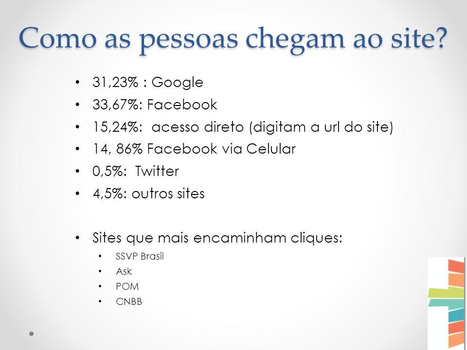 31,23% : Google 33,67%: Facebook 15,24%: acesso direto (digitam a url do site) 14, 86% Facebook via Celular 0,5%: Twitter 4,5%: outros sites Sites que mais encaminham cliques: SSVP Brasil Ask POM CNBB Como as pessoas chegam ao site