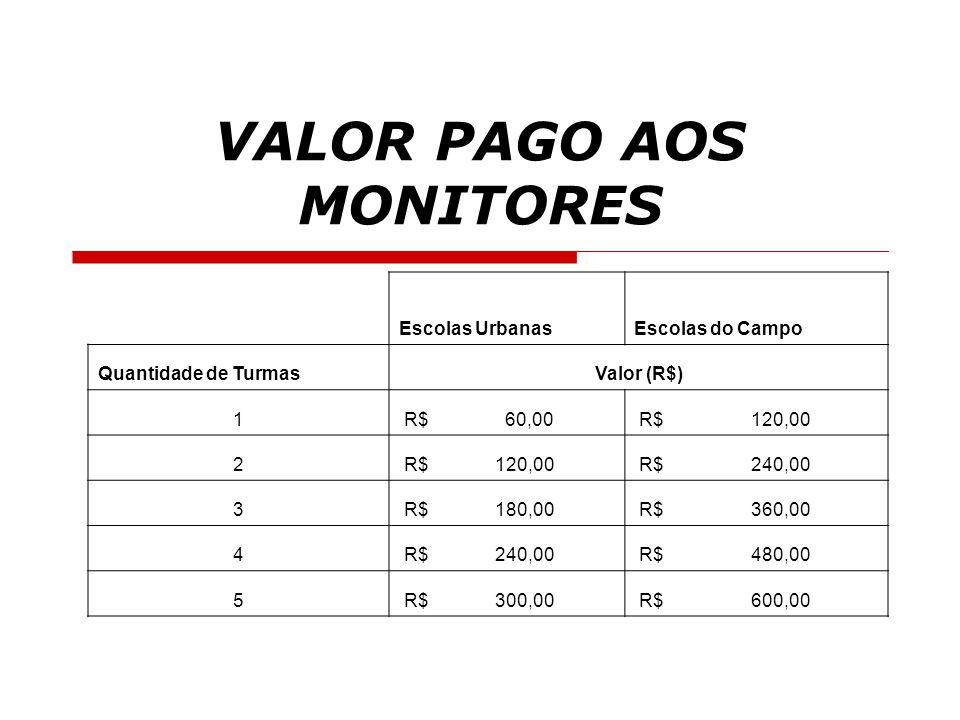 VALOR PAGO AOS MONITORES Escolas UrbanasEscolas do Campo Quantidade de TurmasValor (R$) 1 R$ 60,00 R$ 120,00 2 R$ 240,00 3 R$ 180,00 R$ 360,00 4 R$ 24