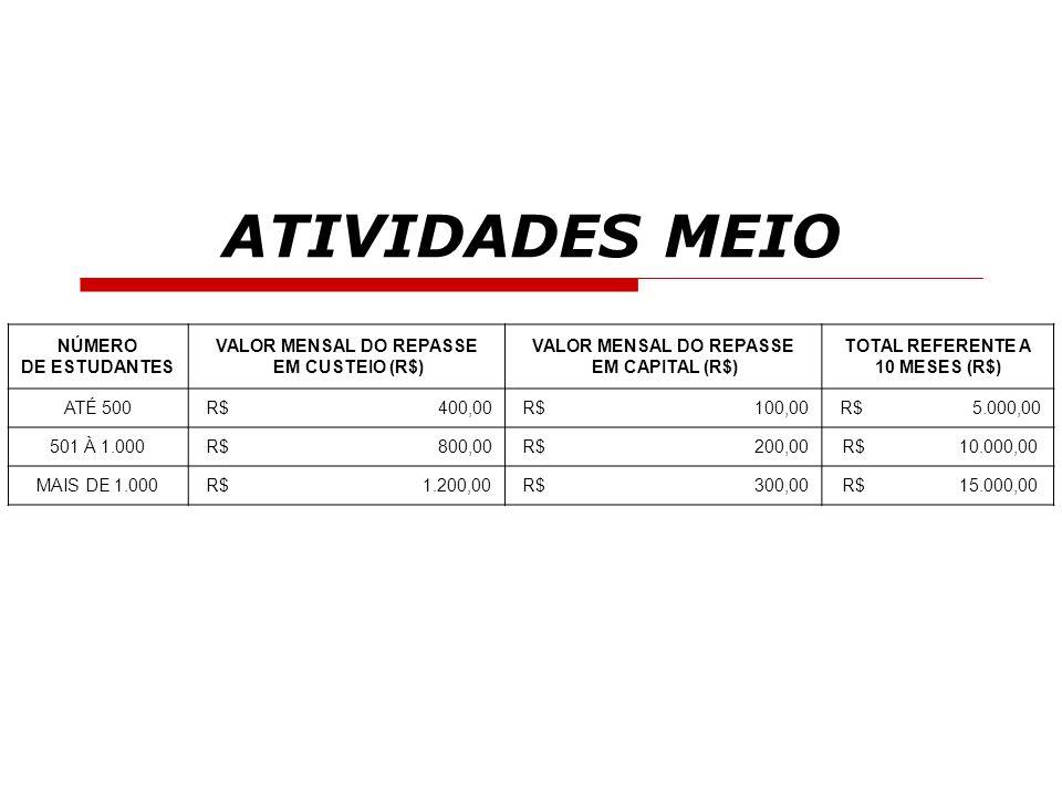 ATIVIDADES MEIO NÚMERO DE ESTUDANTES VALOR MENSAL DO REPASSE EM CUSTEIO (R$) VALOR MENSAL DO REPASSE EM CAPITAL (R$) TOTAL REFERENTE A 10 MESES (R$) A