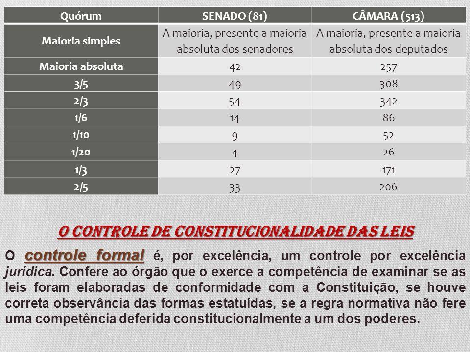 QuórumSENADO (81)CÂMARA (513) Maioria simples A maioria, presente a maioria absoluta dos senadores A maioria, presente a maioria absoluta dos deputados Maioria absoluta42257 3/549308 2/354342 1/61486 1/10952 1/20426 1/327171 2/533206 O controle de constitucionalidade das leis controle formal O controle formal é, por excelência, um controle por excelência jurídica.