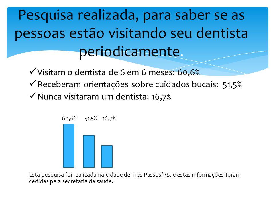 Visitam o dentista de 6 em 6 meses: 60,6% Receberam orientações sobre cuidados bucais: 51,5% Nunca visitaram um dentista: 16,7% 60,6% 51,5% 16,7% Esta pesquisa foi realizada na cidade de Três Passos/RS, e estas informações foram cedidas pela secretaria da saúde.