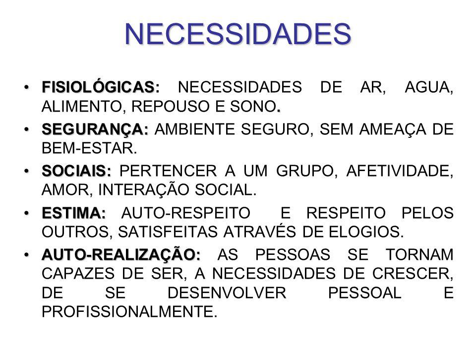 NECESSIDADES FISIOLÓGICAS: NECESSIDADES DE AR, AGUA, ALIMENTO, REPOUSO E SONO.