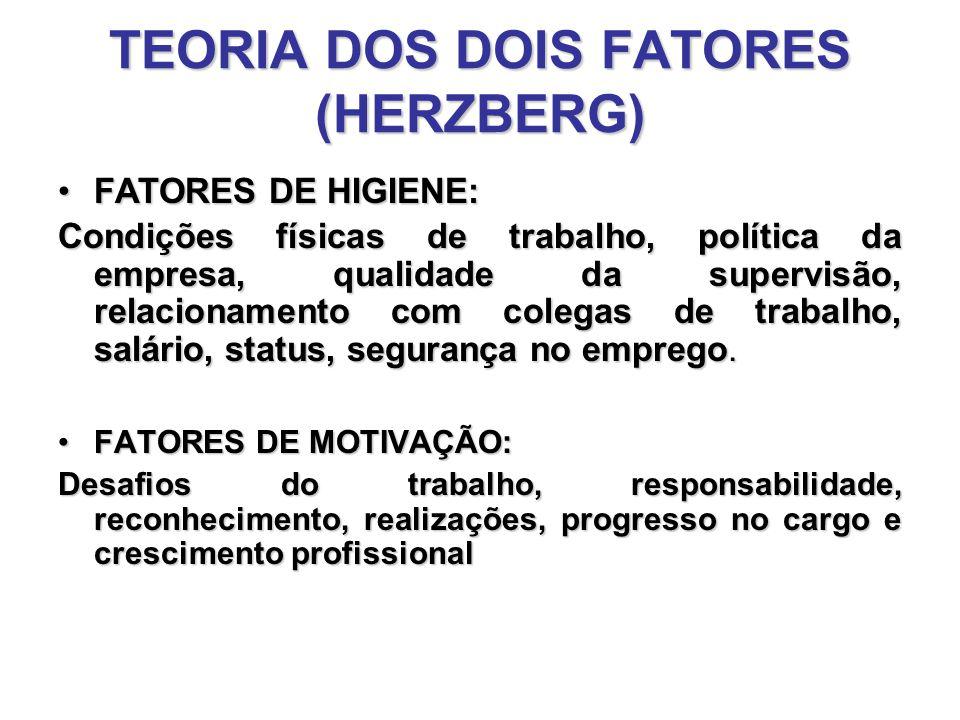 TEORIA DOS DOIS FATORES (HERZBERG) FATORES DE HIGIENE: Condições físicas de trabalho, política da empresa, qualidade da supervisão, relacionamento com colegas de trabalho, salário, status, segurança no emprego.