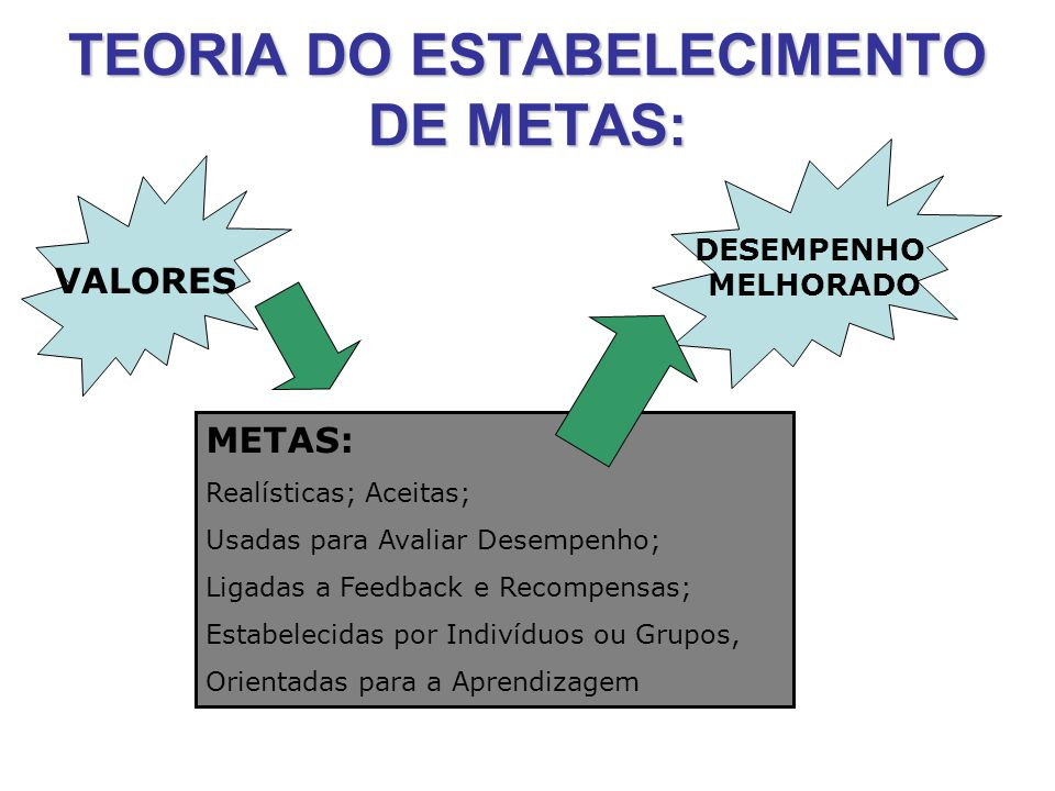 TEORIA DO ESTABELECIMENTO DE METAS: VALORES METAS: Realísticas; Aceitas; Usadas para Avaliar Desempenho; Ligadas a Feedback e Recompensas; Estabelecidas por Indivíduos ou Grupos, Orientadas para a Aprendizagem DESEMPENHO MELHORADO