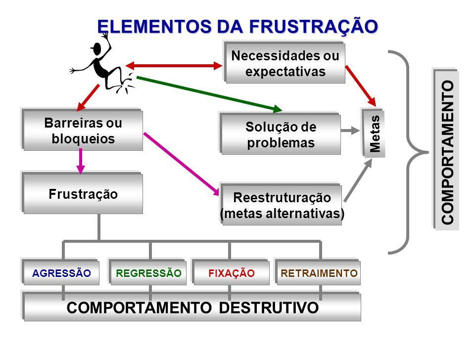 ELEMENTOS DA FRUSTRAÇÃO Necessidades ou expectativas Barreiras ou bloqueios Frustração Solução de problemas Metas COMPORTAMENTO AGRESSÃOREGRESSÃOFIXAÇÃORETRAIMENTO COMPORTAMENTO DESTRUTIVO Reestruturação (metas alternativas)