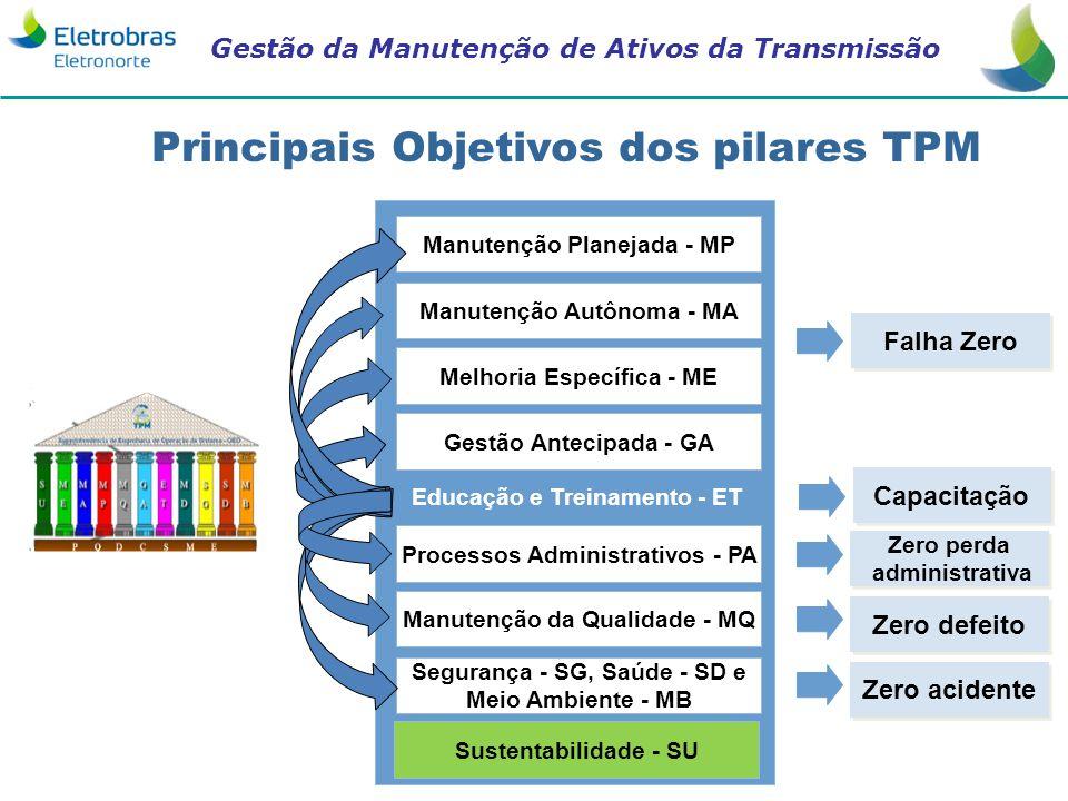 Gestão da Manutenção de Ativos da Transmissão Manutenção Planejada - MP Manutenção Autônoma - MA Melhoria Específica - ME Gestão Antecipada - GA Educa