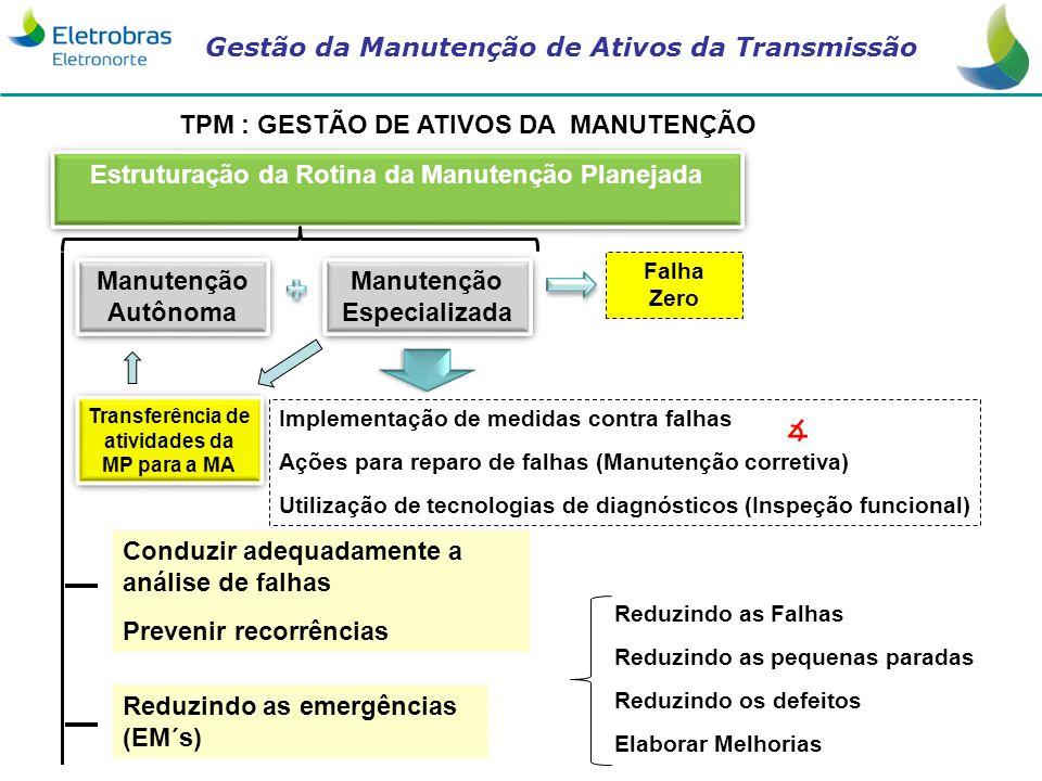 Gestão da Manutenção de Ativos da Transmissão TPM : GESTÃO DE ATIVOS DA MANUTENÇÃO Estruturação da Rotina da Manutenção Planejada Manutenção Especiali