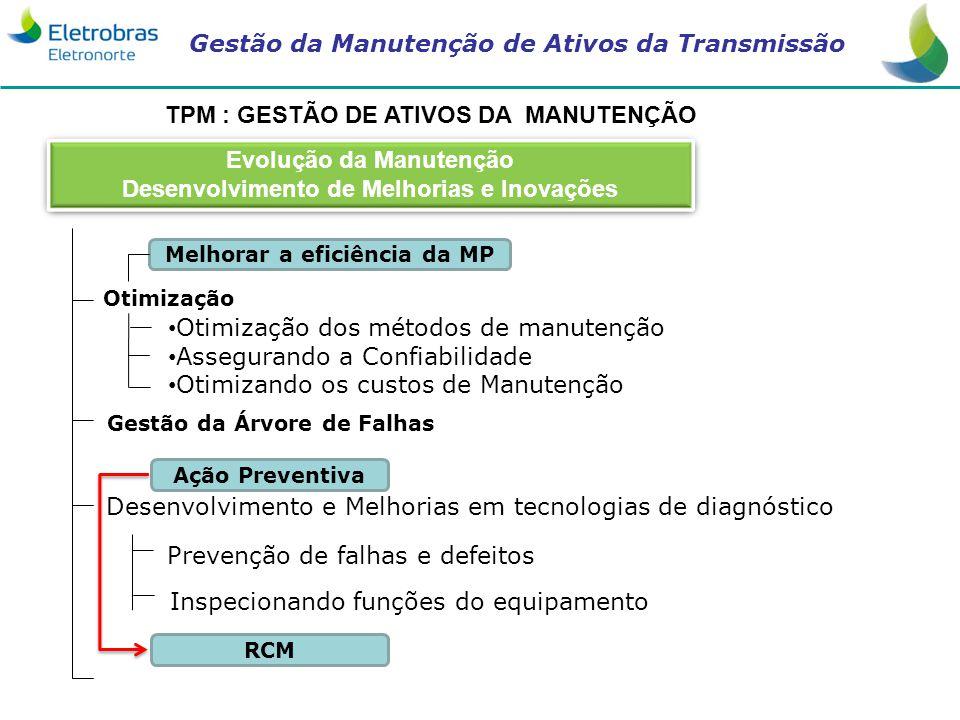 Gestão da Manutenção de Ativos da Transmissão TPM : GESTÃO DE ATIVOS DA MANUTENÇÃO Inspecionando funções do equipamento Ação Preventiva RCM Melhorar a