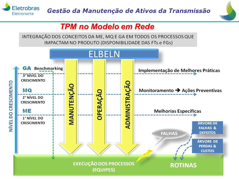Gestão da Manutenção de Ativos da Transmissão TPM no Modelo em Rede