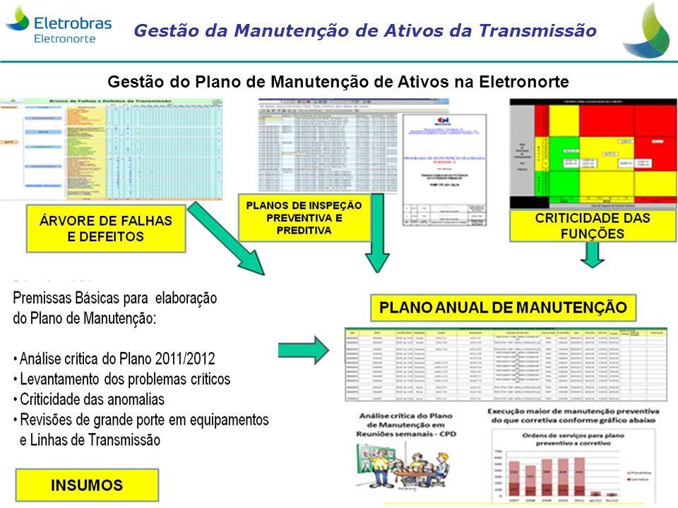 Gestão da Manutenção de Ativos da Transmissão Gestão do Plano de Manutenção de Ativos na Eletronorte
