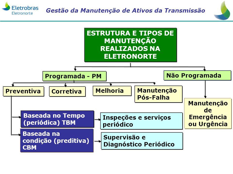 Gestão da Manutenção de Ativos da Transmissão ESTRUTURA E TIPOS DE MANUTENÇÃO REALIZADOS NA ELETRONORTE Programada - PM Não Programada Preventiva Base