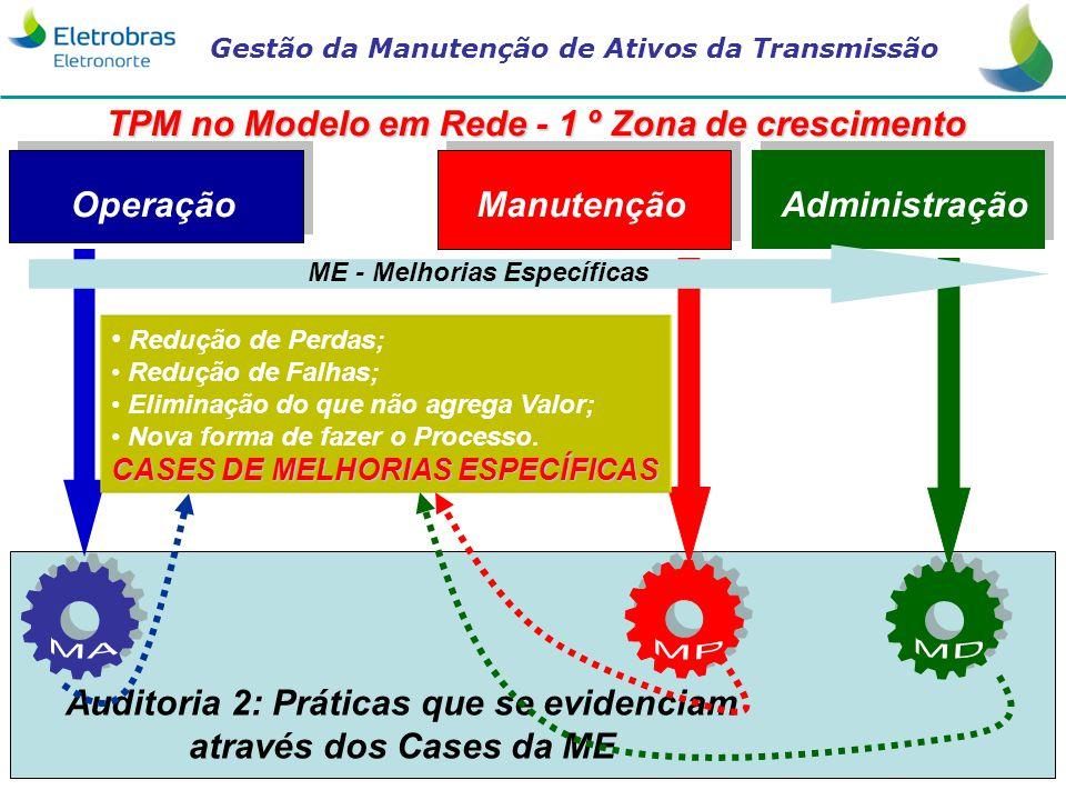Gestão da Manutenção de Ativos da Transmissão 22 AdministraçãoManutenção Operação Auditoria 2: Práticas que se evidenciam através dos Cases da ME TPM