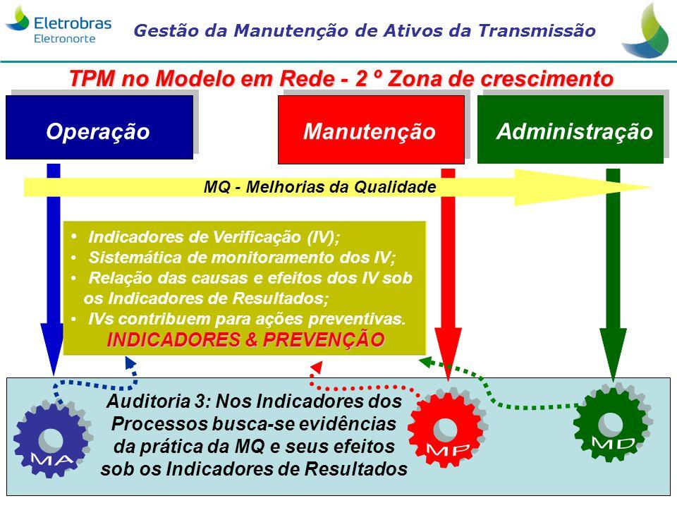 Gestão da Manutenção de Ativos da Transmissão 24 AdministraçãoManutenção Operação Auditoria 3: Nos Indicadores dos Processos busca-se evidências da pr