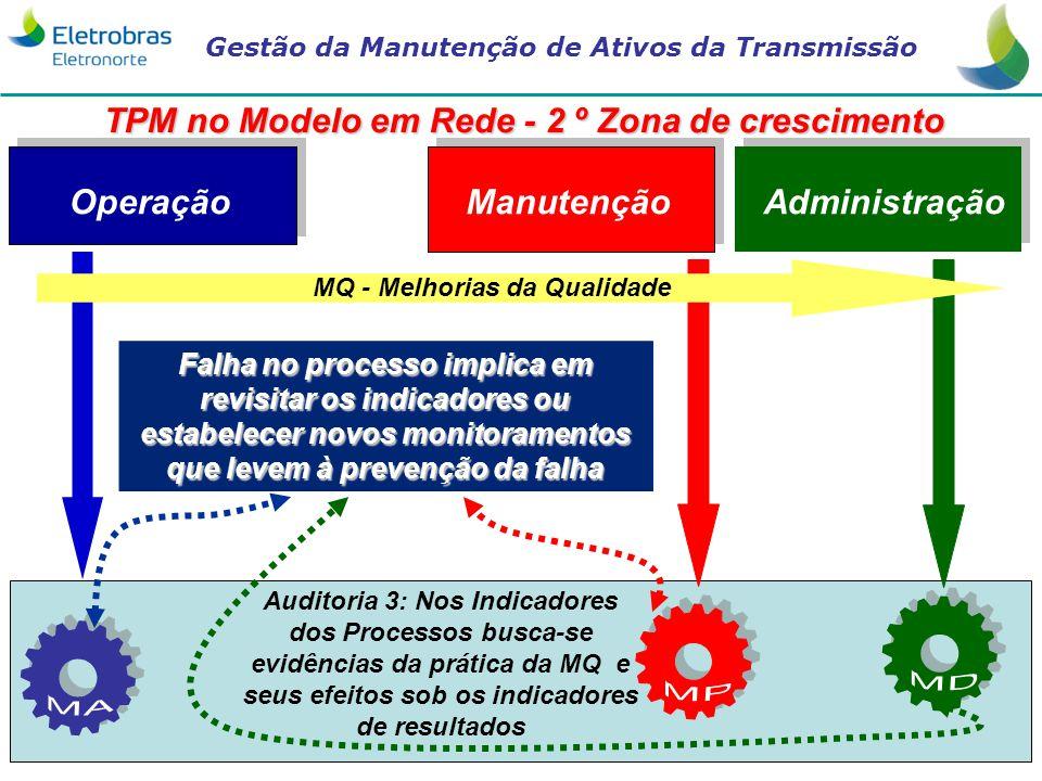 Gestão da Manutenção de Ativos da Transmissão 25 AdministraçãoManutenção Operação Auditoria 3: Nos Indicadores dos Processos busca-se evidências da pr