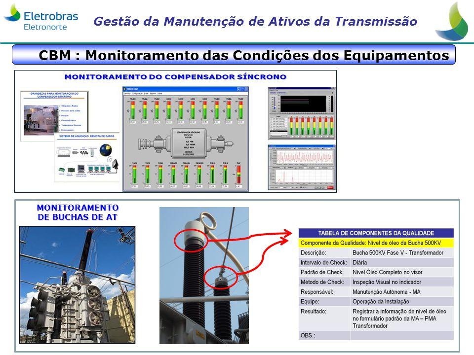 Gestão da Manutenção de Ativos da Transmissão CBM : Monitoramento das Condições dos Equipamentos MONITORAMENTO DE BUCHAS DE AT